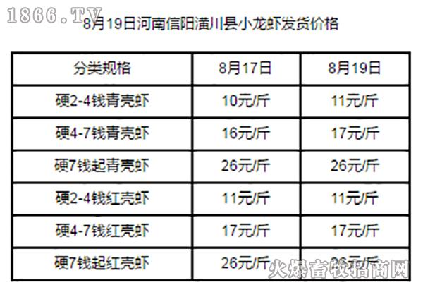 8月19日河南信阳潢川县小龙虾发货价格