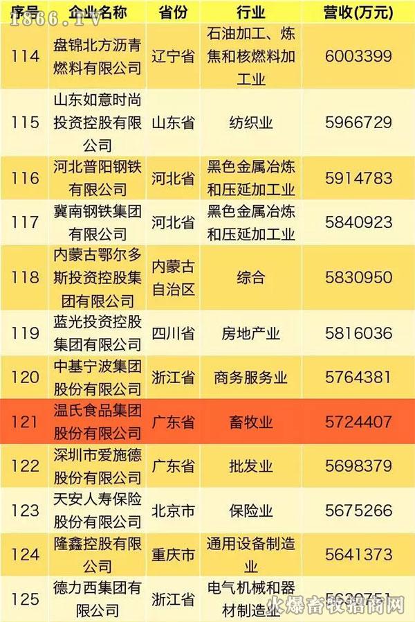 2019民营企业500强榜单发布,温氏股份上榜