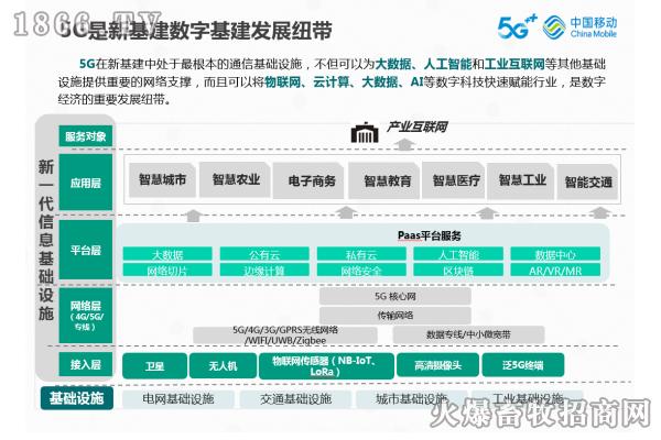 数字新基建发展的纽带――5G